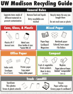 "UW Madison Recycling Guide. General rules: 1. Separate items made of different materials to prevent contamination. 2. Remove food and liquids. Dirty recyclables are trashed. 3. Recycle items the way you bought them. Do not crush cans or plastic. Cans, Glass, and Plastic: plastics #1-7, aerosol cans, metal cans, glass bottles and jars with the lid on. Mixed paper: paper bags, cardboard, magazines, notebook paper, colored/neon paper, file folders. Office Paper: index cards, envelopes (tear off plastic), printer paper, copy paper *only white paper. Compost: fruits and vegetables, grain products, meat and dairy (no bones), napkins, paper take-out boxes labeled ""compostable"" (tear up)."